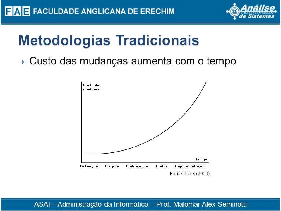 Custo das mudanças aumenta com o tempo Fonte: Beck (2000) ASAI – Administração da Informática – Prof. Malomar Alex Seminotti