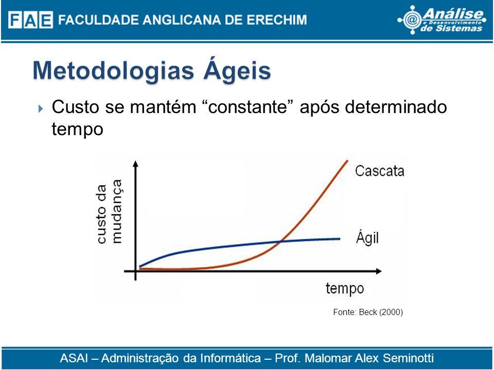Custo se mantém constante após determinado tempo Fonte: Beck (2000) ASAI – Administração da Informática – Prof. Malomar Alex Seminotti