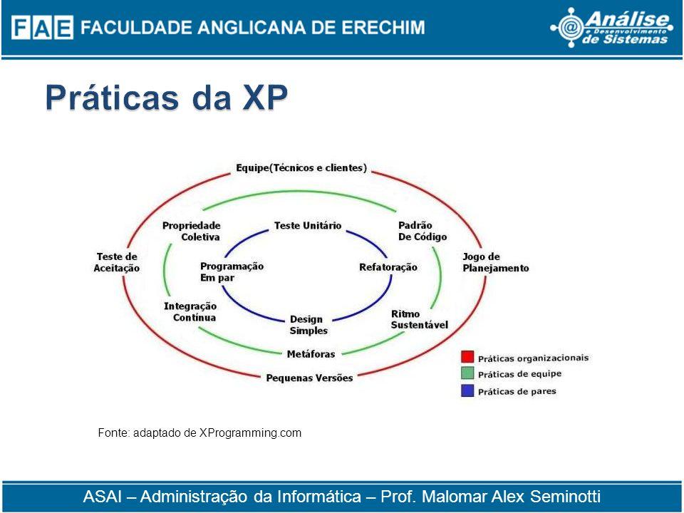 Fonte: adaptado de XProgramming.com ASAI – Administração da Informática – Prof. Malomar Alex Seminotti