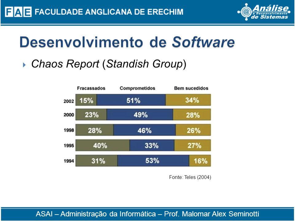 Chaos Report (Standish Group) Fonte: Teles (2004) ASAI – Administração da Informática – Prof. Malomar Alex Seminotti