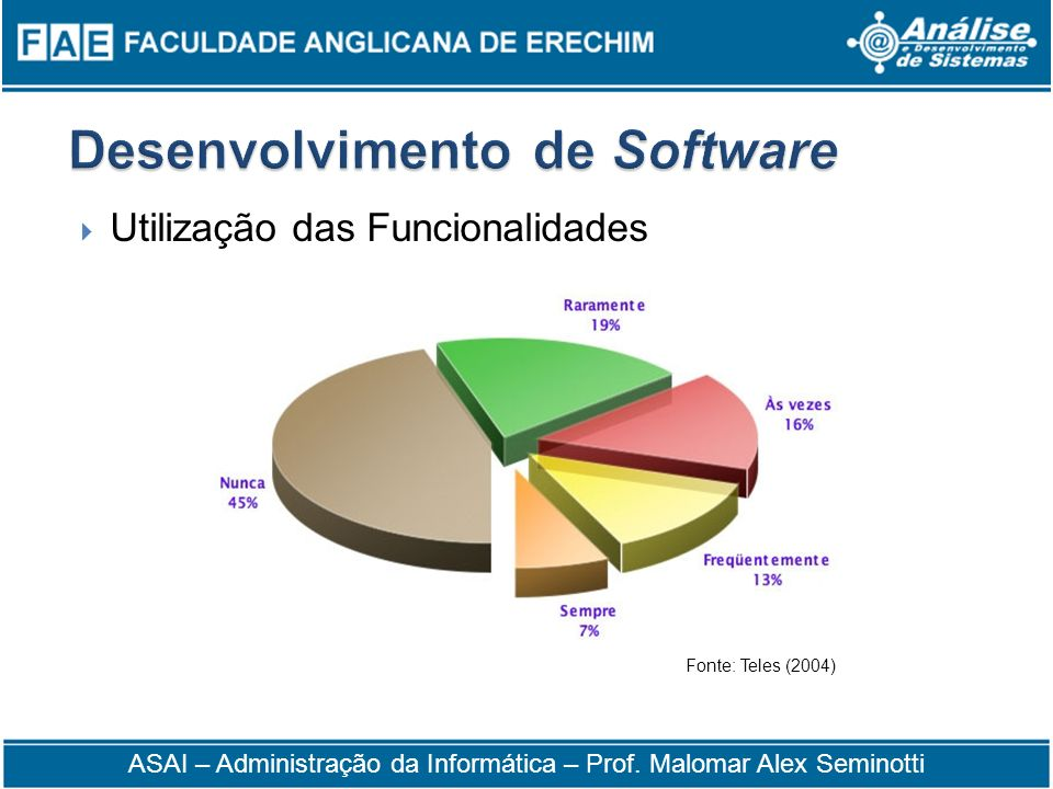 Utilização das Funcionalidades Fonte: Teles (2004) ASAI – Administração da Informática – Prof. Malomar Alex Seminotti