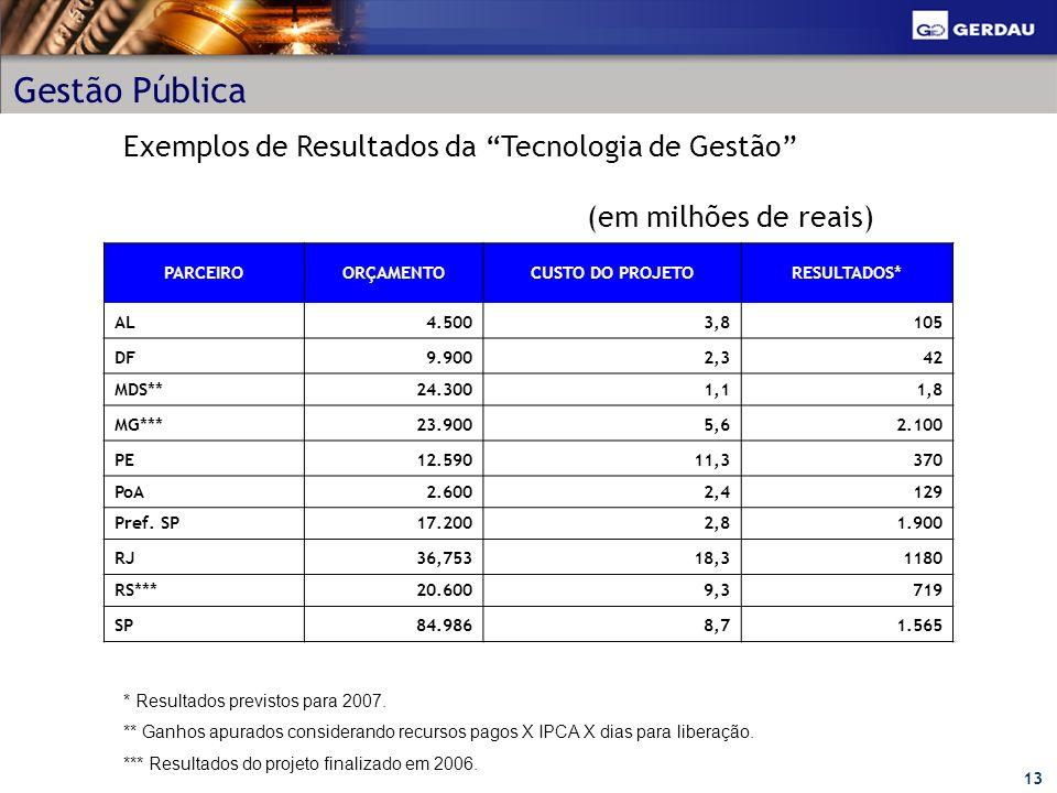 13 Gestão Pública * Resultados previstos para 2007. ** Ganhos apurados considerando recursos pagos X IPCA X dias para liberação. *** Resultados do pro