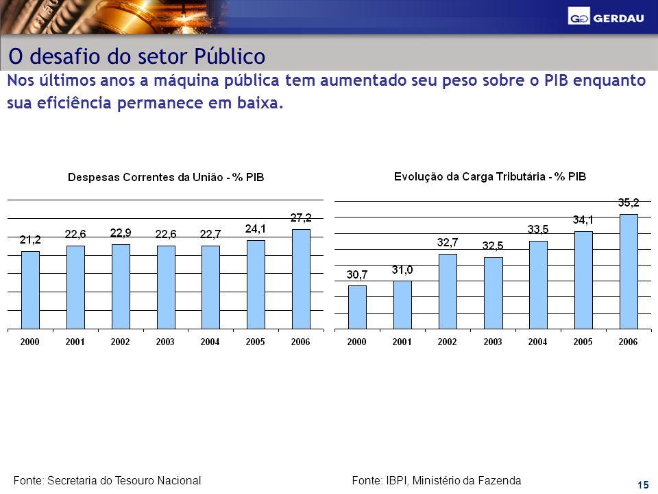15 O desafio do setor Público Nos últimos anos a máquina pública tem aumentado seu peso sobre o PIB enquanto sua eficiência permanece em baixa. Fonte: