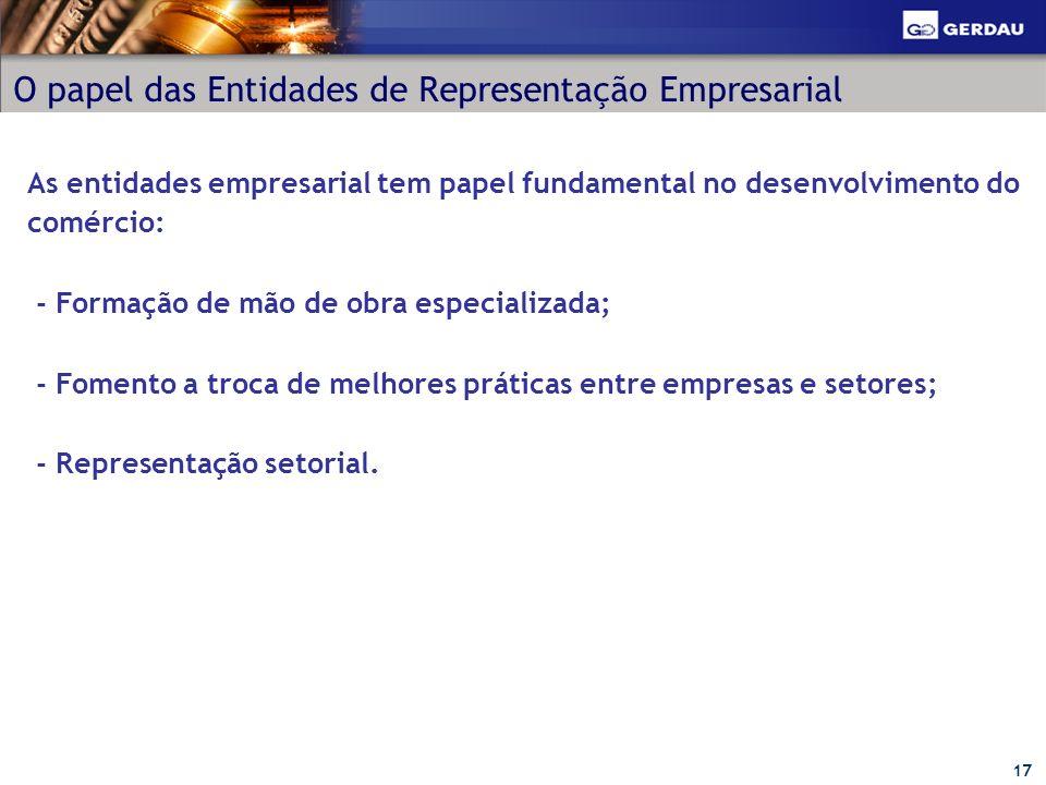 17 O papel das Entidades de Representação Empresarial As entidades empresarial tem papel fundamental no desenvolvimento do comércio: - Formação de mão