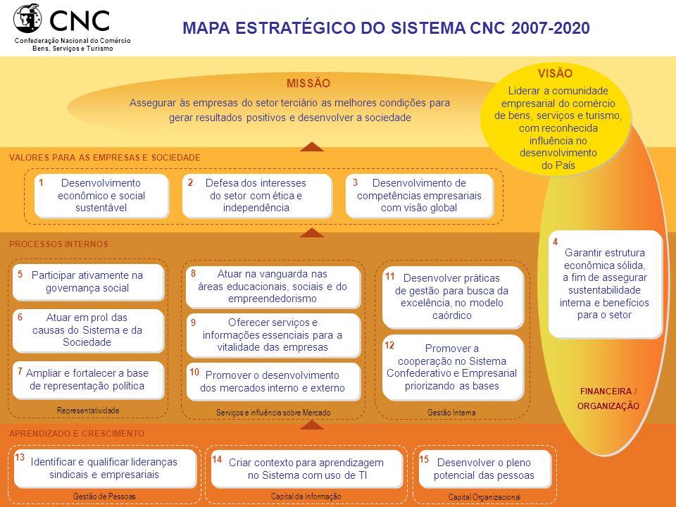 PROCESSOS INTERNOS VALORES PARA AS EMPRESAS E SOCIEDADE FINANCEIRA / ORGANIZAÇÃO Desenvolvimento de competências empresariais com visão global Defesa