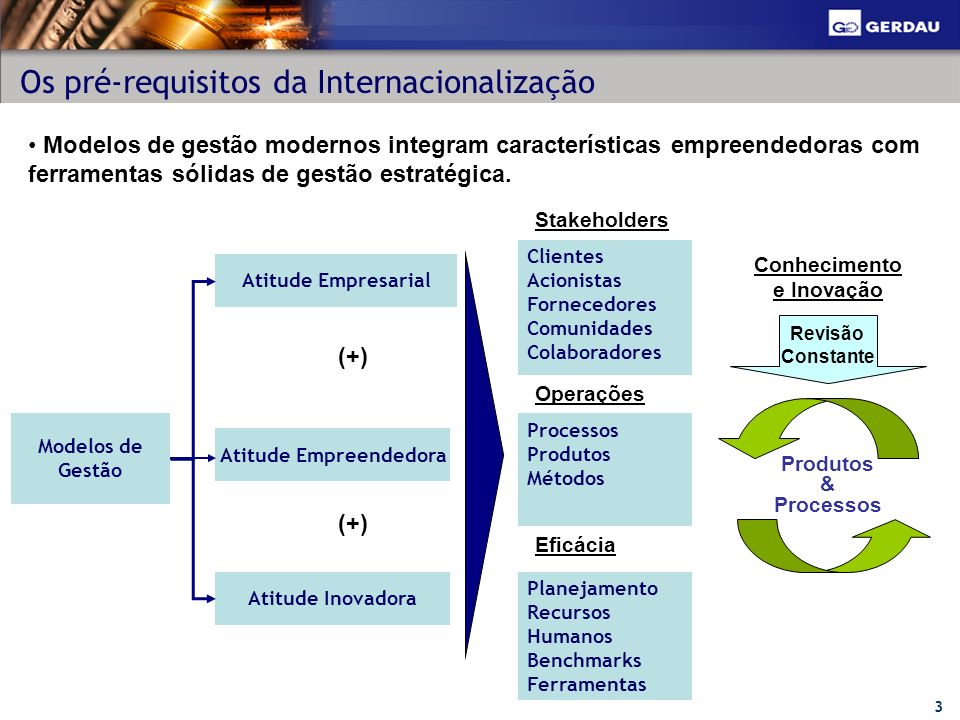 3 Os pré-requisitos da Internacionalização Atitude Empresarial Modelos de Gestão Modelos de gestão modernos integram características empreendedoras co