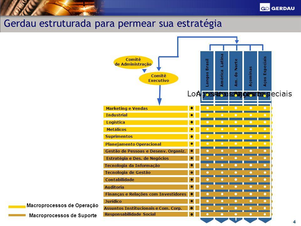 4 Longos Brasil América Latina Am. do NorteAçominasAços Especiais Longos BrasilAmérica LatinaAm. do NorteAçominasAços Especiais Marketing e Vendas Ind