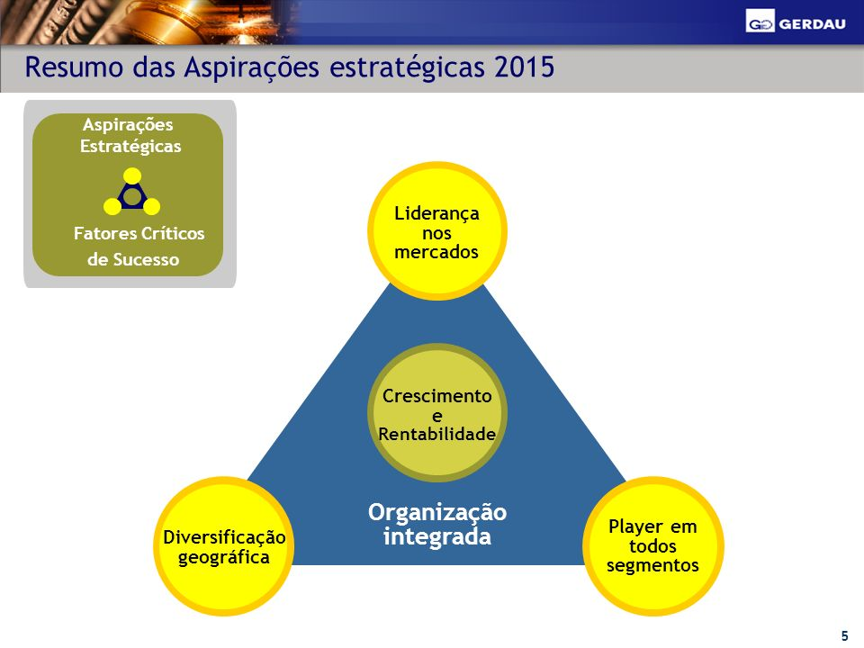 5 Resumo das Aspirações estratégicas 2015 Organização integrada Diversificação geográfica Player em todos segmentos Liderança nos mercados Crescimento