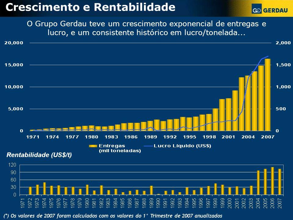 O Grupo Gerdau teve um crescimento exponencial de entregas e lucro, e um consistente histórico em lucro/tonelada... Rentabilidade (US$/t) Crescimento