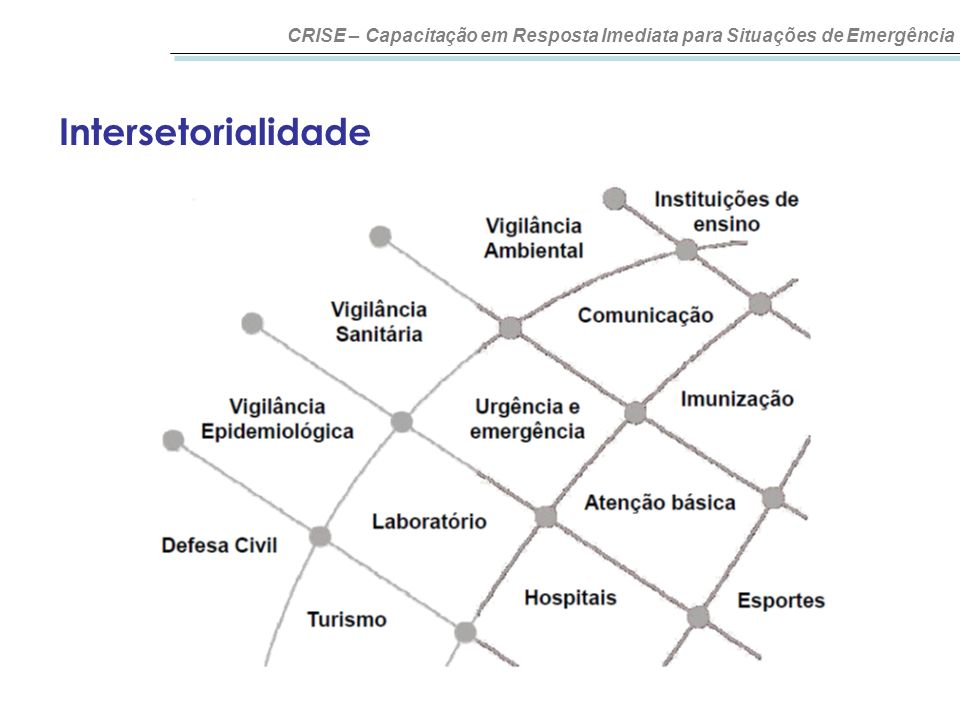 Intersetorialidade CRISE – Capacitação em Resposta Imediata para Situações de Emergência