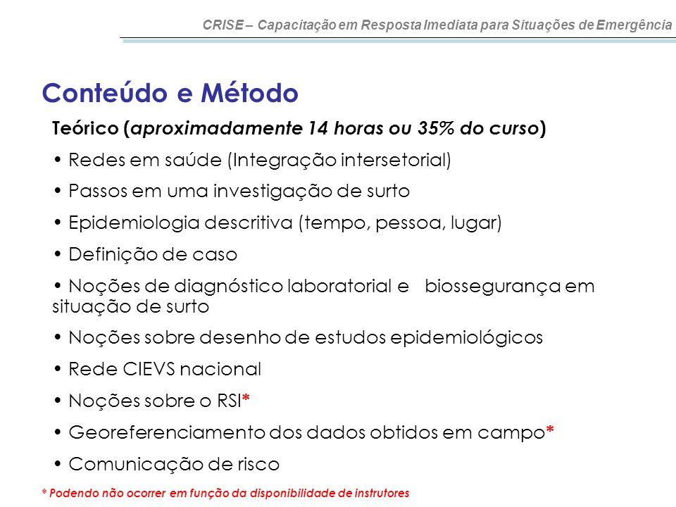 Conteúdo e Método CRISE – Capacitação em Resposta Imediata para Situações de Emergência Teórico ( aproximadamente 14 horas ou 35% do curso ) Redes em