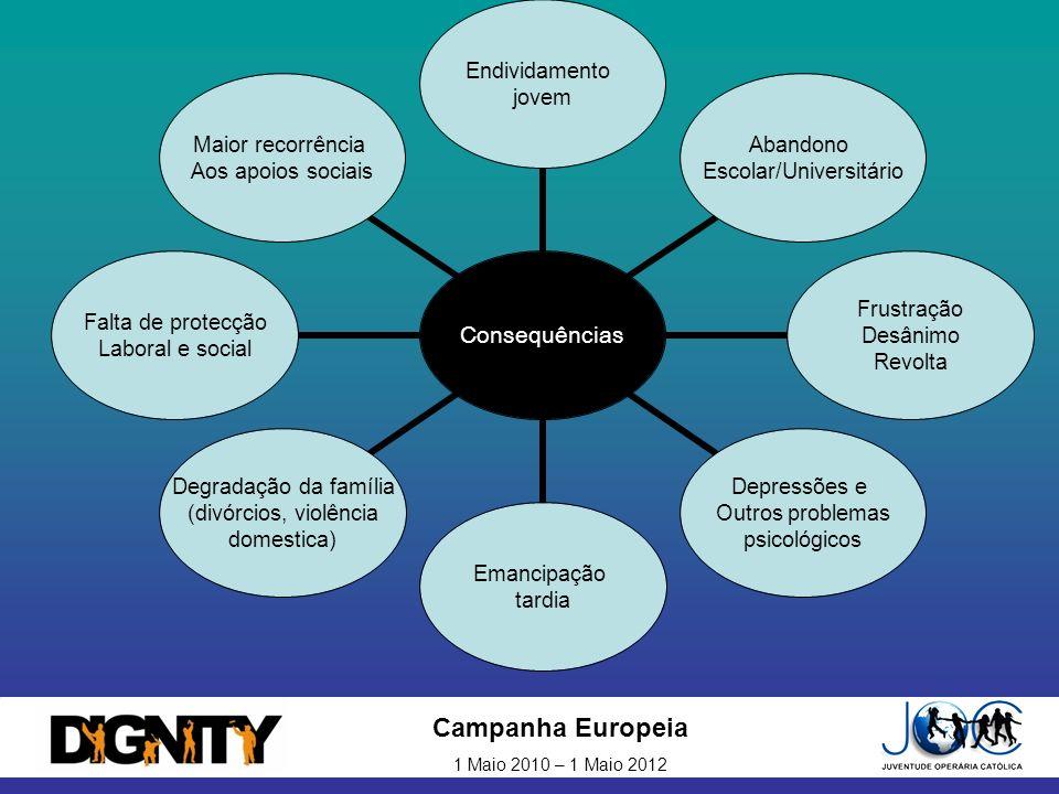 Campanha Europeia 1 Maio 2010 – 1 Maio 2012 Consequências Endividamento jovem Abandono Escolar/Universitário Frustração Desânimo Revolta Depressões e