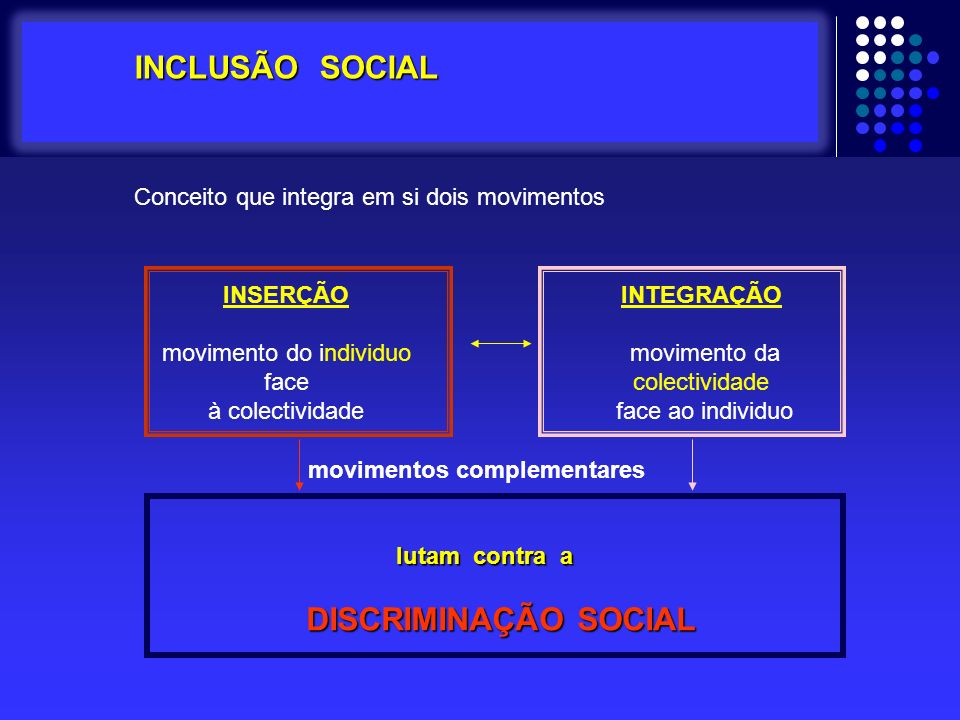 INCLUSÃO SOCIAL INCLUSÃO SOCIAL Conceito que integra em si dois movimentos lutam contra a DISCRIMINAÇÃO SOCIAL DISCRIMINAÇÃO SOCIAL INSERÇÃO movimento