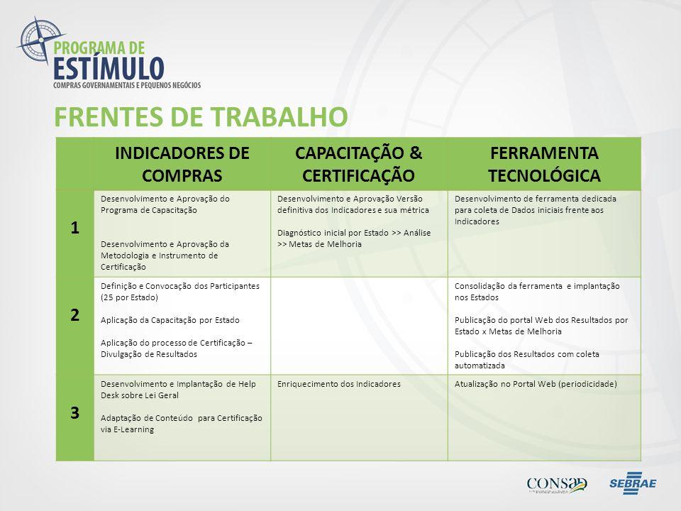 FRENTES DE TRABALHO INDICADORES DE COMPRAS CAPACITAÇÃO & CERTIFICAÇÃO FERRAMENTA TECNOLÓGICA 1 Desenvolvimento e Aprovação do Programa de Capacitação