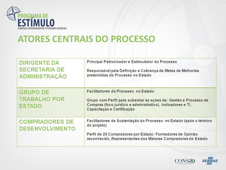 ATORES CENTRAIS DO PROCESSO DIRIGENTE DA SECRETARIA DE ADMINISTRAÇÃO Principal Patrocinador e Estimulador do Processo Responsável pela Definição e Cob