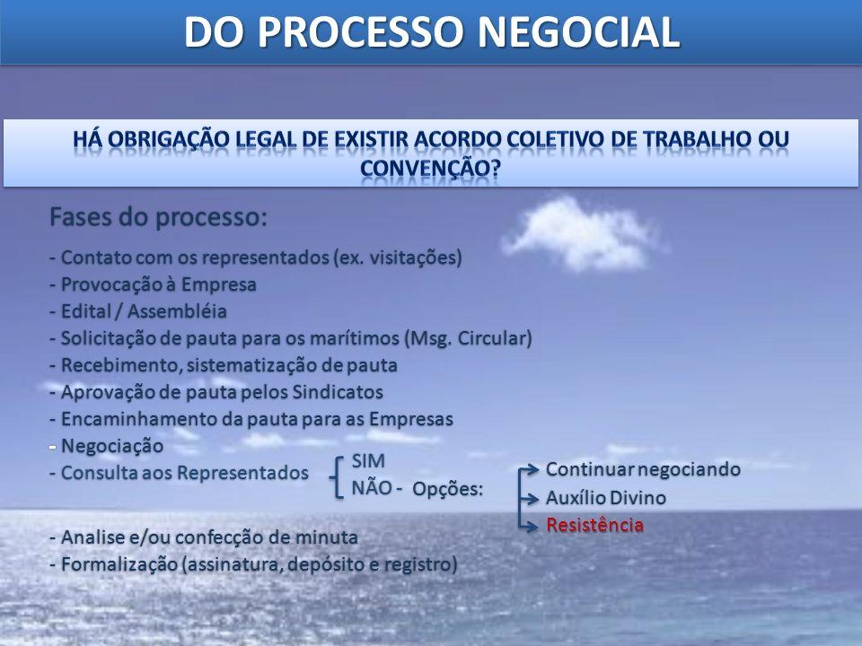 DO PROCESSO NEGOCIAL - Contato com os representados (ex. visitações) - Provocação à Empresa - Edital / Assembléia - Solicitação de pauta para os marít