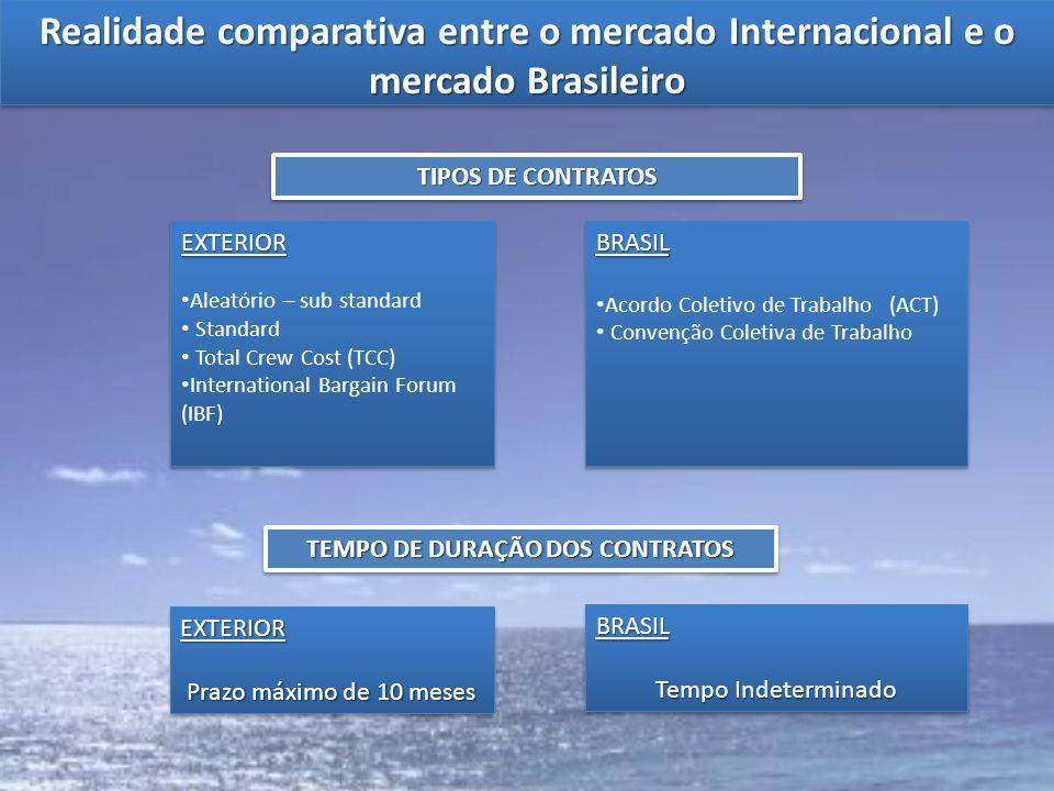 Realidade comparativa entre o mercado Internacional e o mercado Brasileiro TIPOS DE CONTRATOS EXTERIOR Aleatório – sub standard Standard Total Crew Co