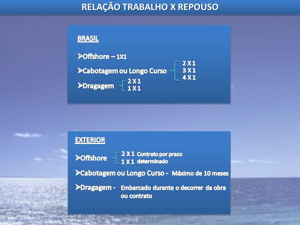 RELAÇÃO TRABALHO X REPOUSO
