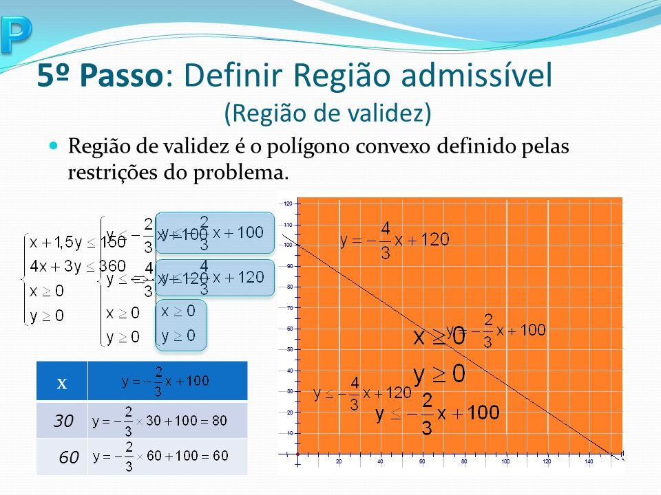 x 30 60 x 30 60 5º Passo: Definir Região admissível (Região de validez) Região de validez é o polígono convexo definido pelas restrições do problema.