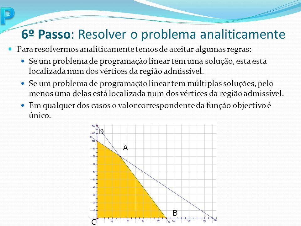 Para resolvermos analiticamente temos de aceitar algumas regras: Se um problema de programação linear tem uma solução, esta está localizada num dos vértices da região admissível.