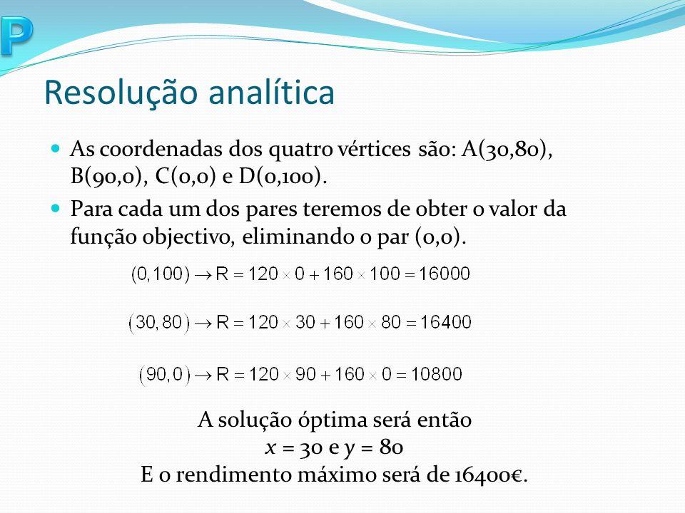 Resolução analítica As coordenadas dos quatro vértices são: A(30,80), B(90,0), C(0,0) e D(0,100).