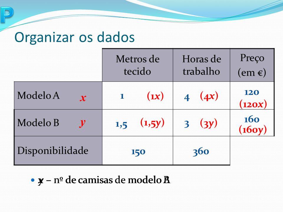 Organizar os dados Metros de tecido Horas de trabalho Preço (em ) Modelo A Modelo B Disponibilidade x y (1x) (1,5y) (4x) (3y) 1 1,5 150 4 3 120 160 360 x – nº de camisas de modelo A y – nº de camisas de modelo B (120x) (160y)
