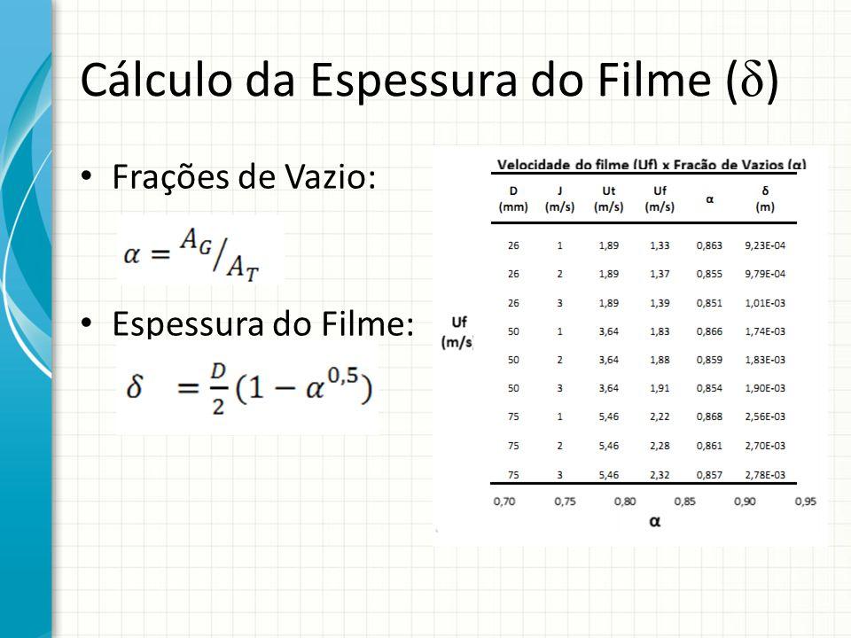 Cálculo da Espessura do Filme ( δ ) Frações de Vazio: Espessura do Filme: