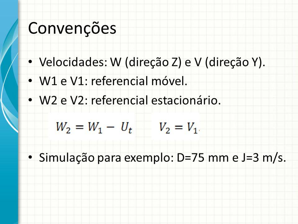 Convenções Velocidades: W (direção Z) e V (direção Y). W1 e V1: referencial móvel. W2 e V2: referencial estacionário. Simulação para exemplo: D=75 mm