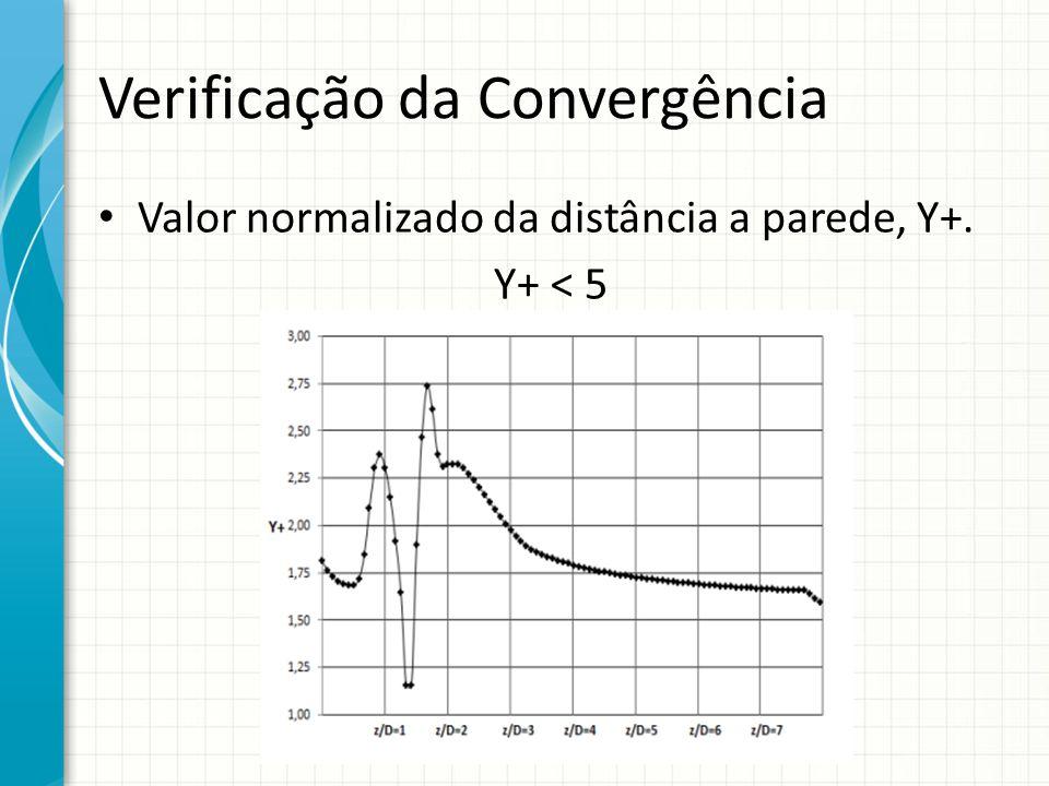Verificação da Convergência Valor normalizado da distância a parede, Y+. Y+ < 5