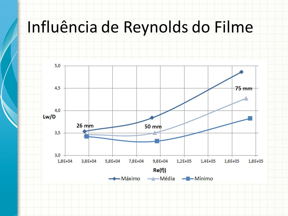 Influência de Reynolds do Filme 26 mm 50 mm 75 mm