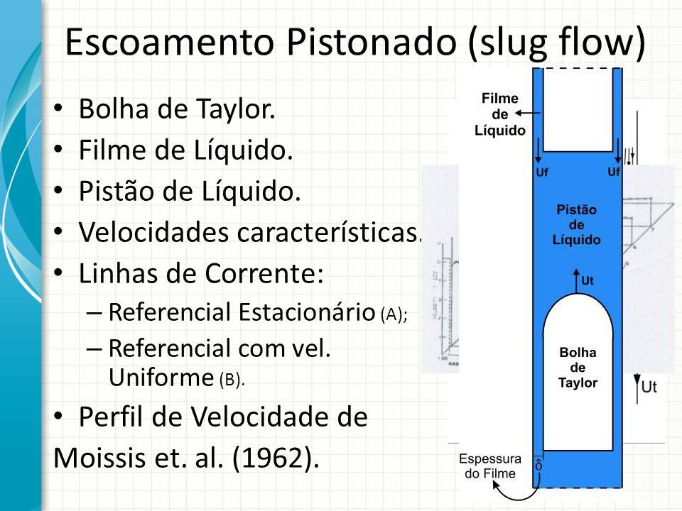 Escoamento Pistonado (slug flow) Bolha de Taylor. Filme de Líquido. Pistão de Líquido. Velocidades características. Linhas de Corrente: – Referencial