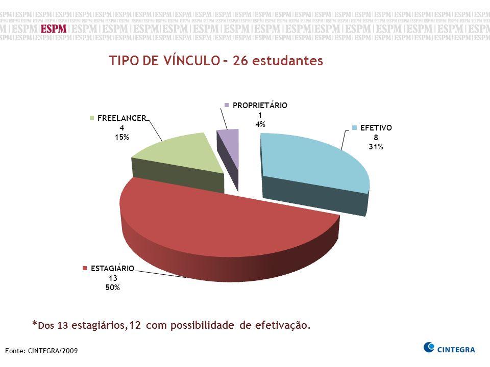 Fonte: CINTEGRA/2009 TIPO DE VÍNCULO – 26 estudantes * Dos 13 estagiários,12 com possibilidade de efetivação.