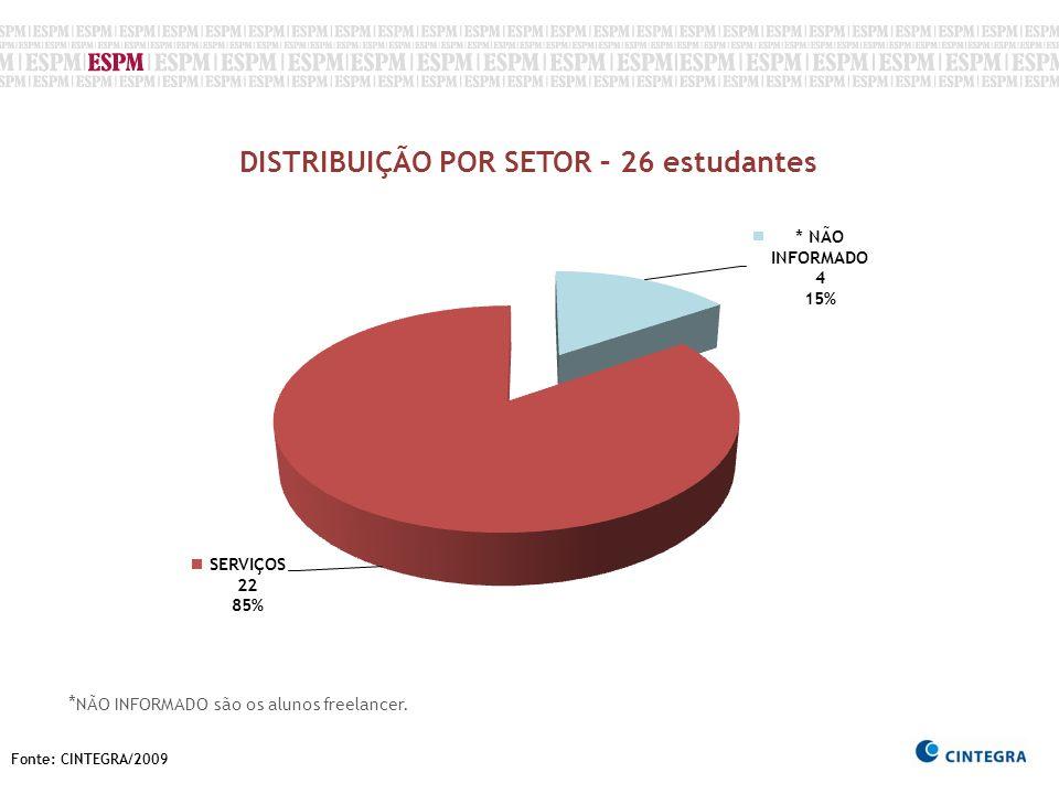 Fonte: CINTEGRA/2009 DISTRIBUIÇÃO POR SETOR – 26 estudantes * NÃO INFORMADO são os alunos freelancer.