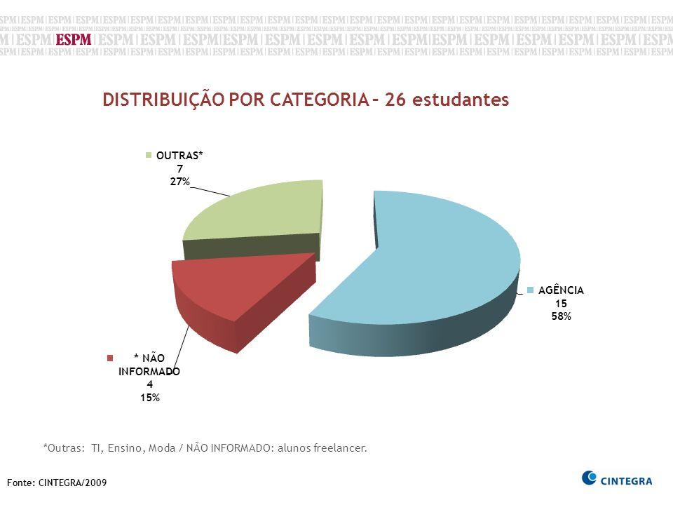 Fonte: CINTEGRA/2009 DISTRIBUIÇÃO POR CATEGORIA – 26 estudantes *Outras: TI, Ensino, Moda / NÃO INFORMADO: alunos freelancer.