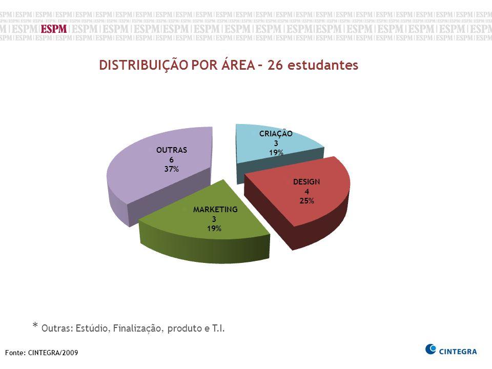 Fonte: CINTEGRA/2009 DISTRIBUIÇÃO POR ÁREA – 26 estudantes * Outras: Estúdio, Finalização, produto e T.I.