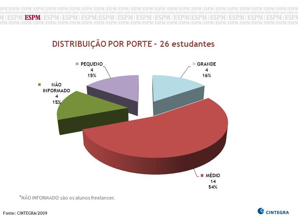 Fonte: CINTEGRA/2009 DISTRIBUIÇÃO POR PORTE – 26 estudantes * NÃO INFORMADO são os alunos freelancer.