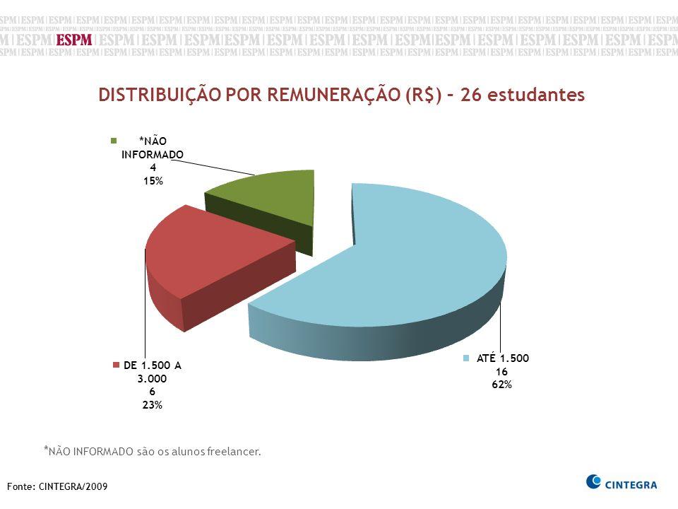 Fonte: CINTEGRA/2009 DISTRIBUIÇÃO POR REMUNERAÇÃO (R$) – 26 estudantes * NÃO INFORMADO são os alunos freelancer.