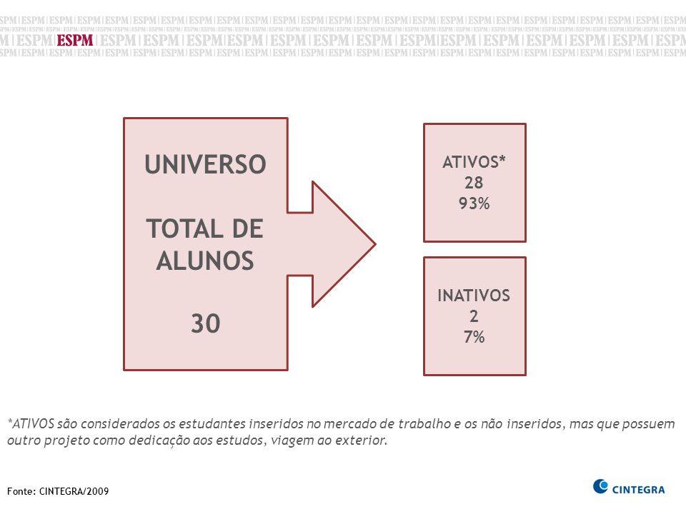 Fonte: CINTEGRA/2009 UNIVERSO TOTAL DE ALUNOS 30 ATIVOS* 28 93% INATIVOS 2 7% *ATIVOS são considerados os estudantes inseridos no mercado de trabalho e os não inseridos, mas que possuem outro projeto como dedicação aos estudos, viagem ao exterior.