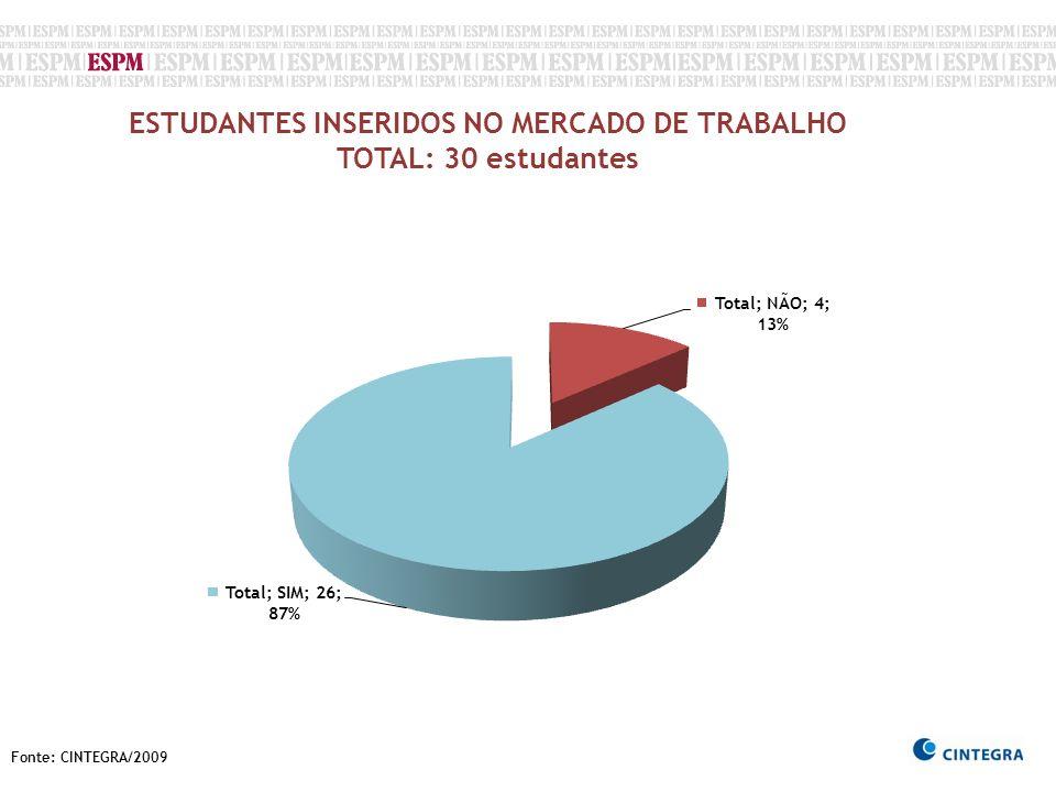 Fonte: CINTEGRA/2009 ESTUDANTES INSERIDOS NO MERCADO DE TRABALHO TOTAL: 30 estudantes