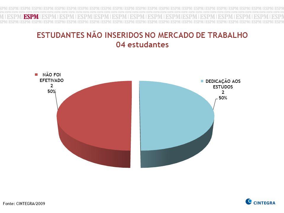 Fonte: CINTEGRA/2009 ESTUDANTES NÃO INSERIDOS NO MERCADO DE TRABALHO 04 estudantes