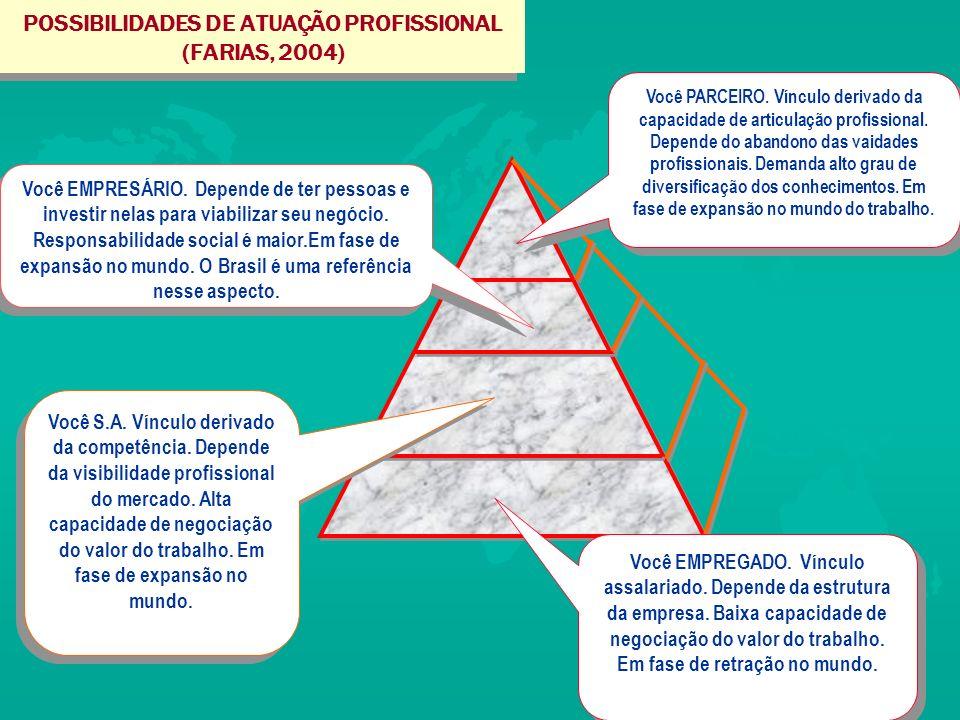 POSSIBILIDADES DE ATUAÇÃO PROFISSIONAL (FARIAS, 2004) Você EMPREGADO.