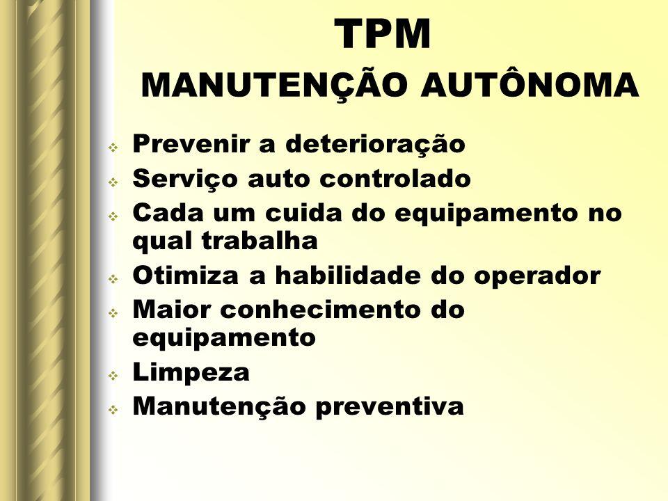TPM MANUTENÇÃO AUTÔNOMA Prevenir a deterioração Serviço auto controlado Cada um cuida do equipamento no qual trabalha Otimiza a habilidade do operador