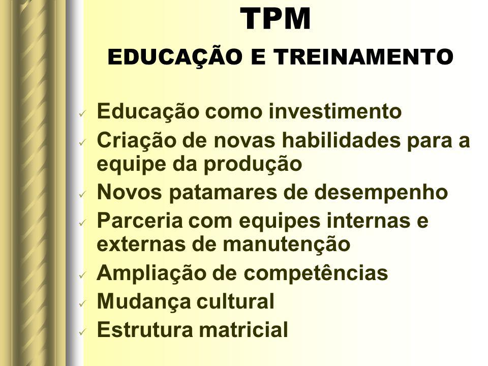TPM EDUCAÇÃO E TREINAMENTO Educação como investimento Criação de novas habilidades para a equipe da produção Novos patamares de desempenho Parceria co