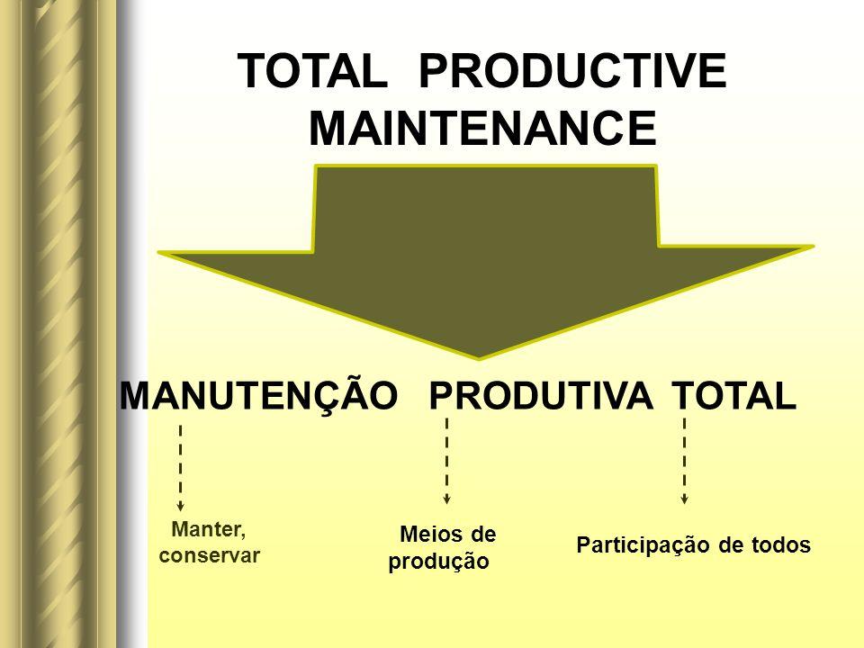 MANUTENÇÃO PRODUTIVA TOTAL TOTAL PRODUCTIVE MAINTENANCE Meios de produção Participação de todos Manter, conservar