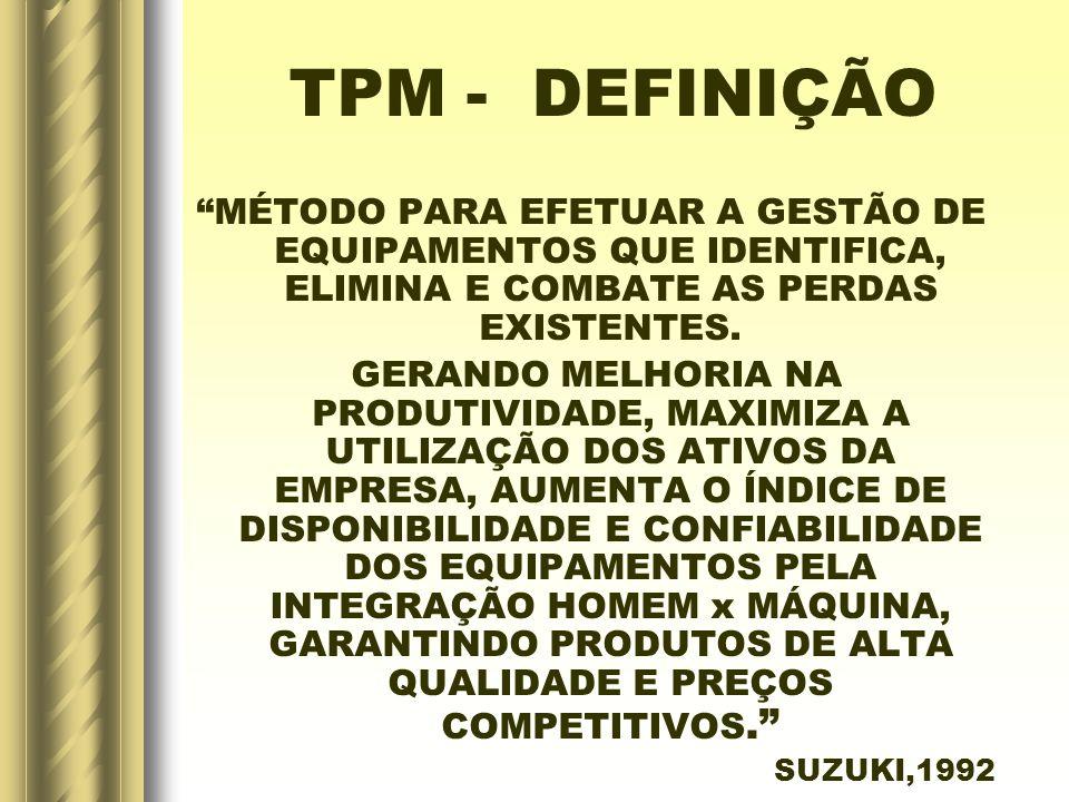 TPM - DEFINIÇÃO MÉTODO PARA EFETUAR A GESTÃO DE EQUIPAMENTOS QUE IDENTIFICA, ELIMINA E COMBATE AS PERDAS EXISTENTES. GERANDO MELHORIA NA PRODUTIVIDADE