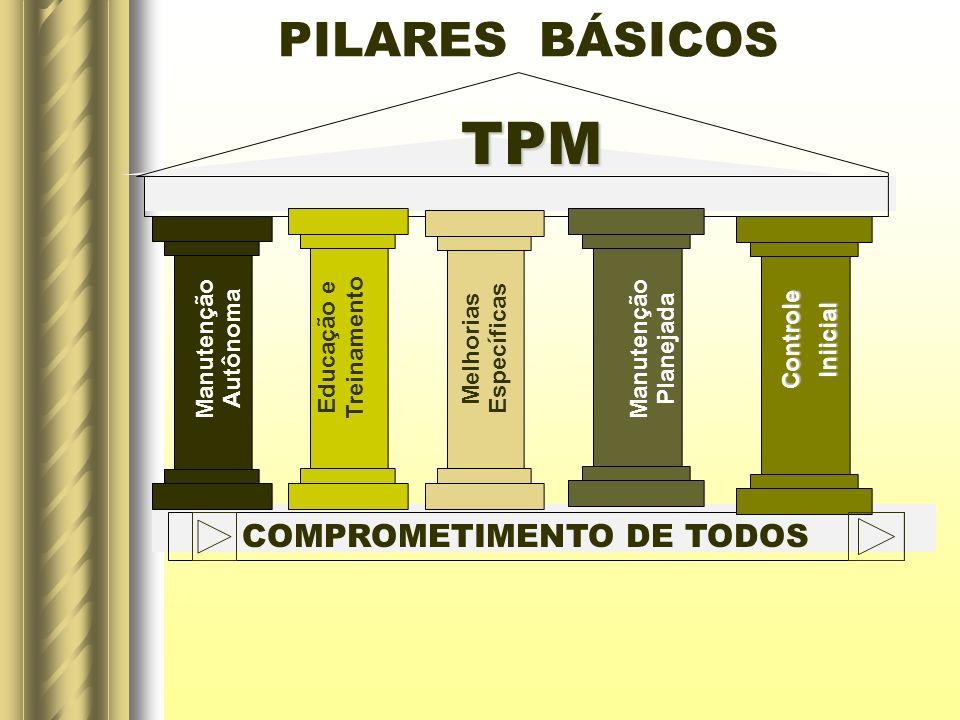 PILARES BÁSICOS TPM COMPROMETIMENTO DE TODOS Manutenção Autônoma Educação e Treinamento Melhorias Específicas Manutenção Planejada Controle Controle I