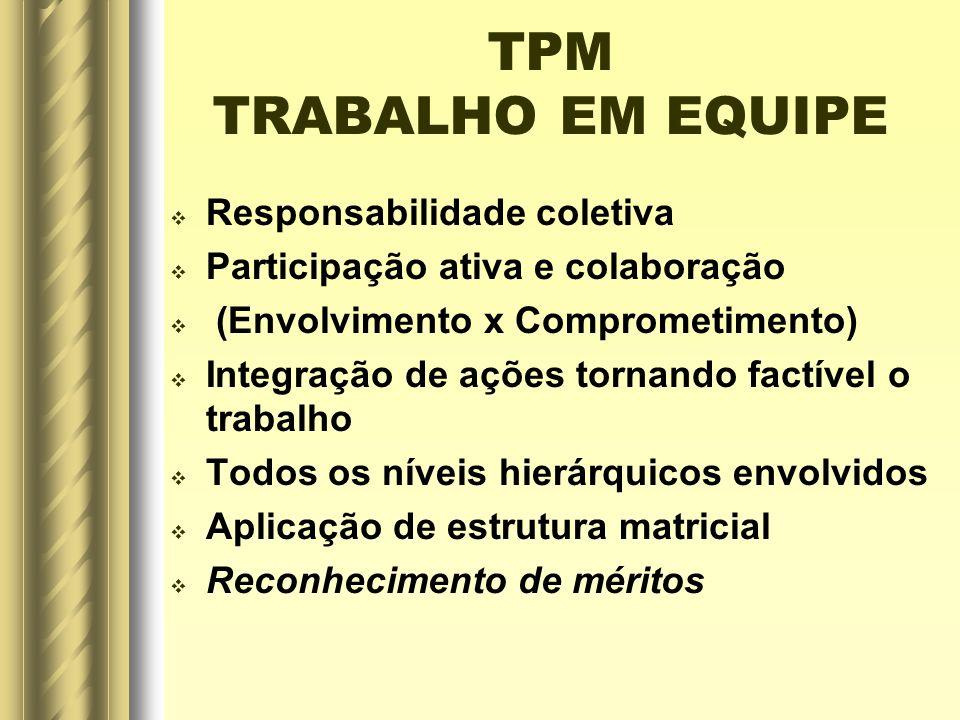 TPM TRABALHO EM EQUIPE Responsabilidade coletiva Participação ativa e colaboração (Envolvimento x Comprometimento) Integração de ações tornando factív