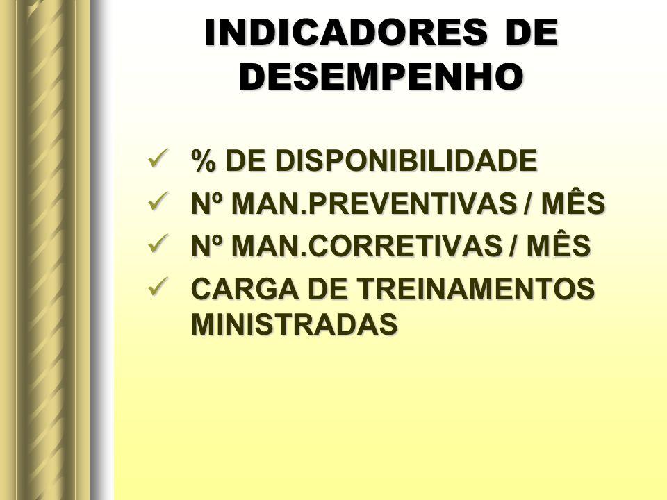 INDICADORES DE DESEMPENHO % DE DISPONIBILIDADE % DE DISPONIBILIDADE Nº MAN.PREVENTIVAS / MÊS Nº MAN.PREVENTIVAS / MÊS Nº MAN.CORRETIVAS / MÊS Nº MAN.C