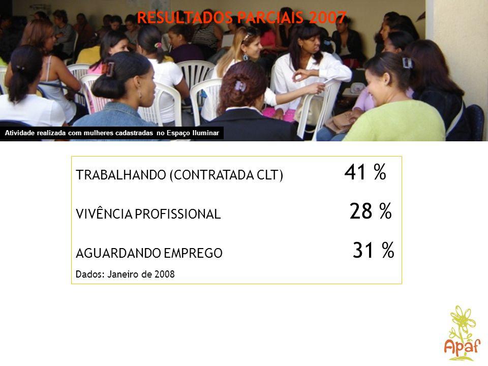RESULTADOS PARCIAIS 2007 Atividade realizada com mulheres cadastradas no Espaço Iluminar TRABALHANDO (CONTRATADA CLT) 41 % VIVÊNCIA PROFISSIONAL 28 %