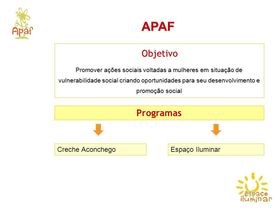 Programas APAF Creche AconchegoEspaço Iluminar Objetivo Objetivo Promover ações sociais voltadas a mulheres em situação de vulnerabilidade social cria
